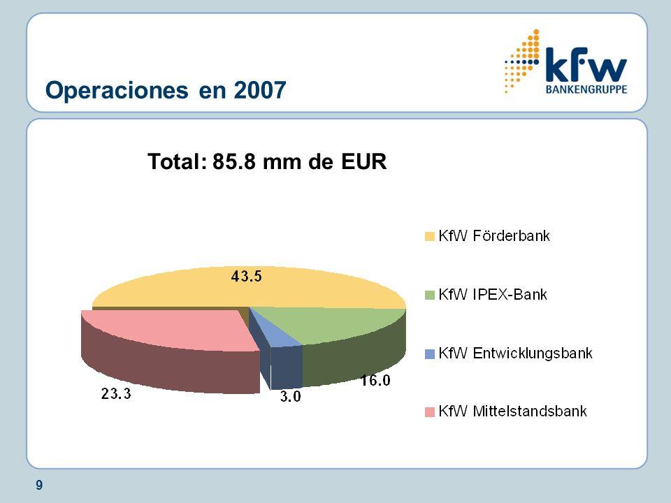 Operaciones en 2007 Total: 85.8 mm de EUR