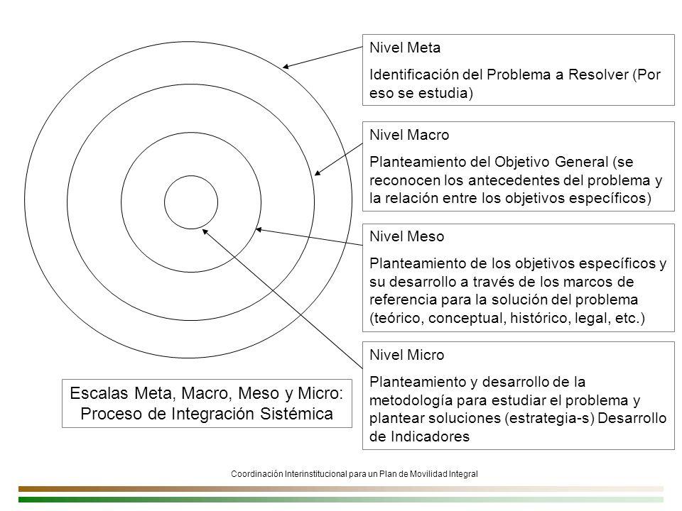 Escalas Meta, Macro, Meso y Micro: Proceso de Integración Sistémica