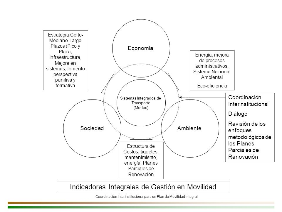 Indicadores Integrales de Gestión en Movilidad