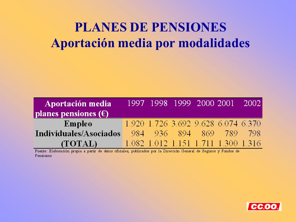 PLANES DE PENSIONES Aportación media por modalidades