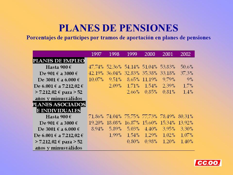 PLANES DE PENSIONES Porcentajes de partícipes por tramos de aportación en planes de pensiones