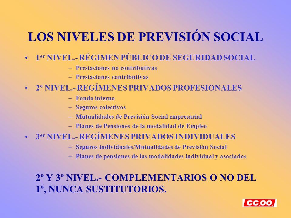 LOS NIVELES DE PREVISIÓN SOCIAL