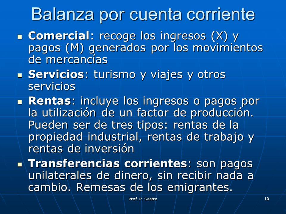 Balanza por cuenta corriente