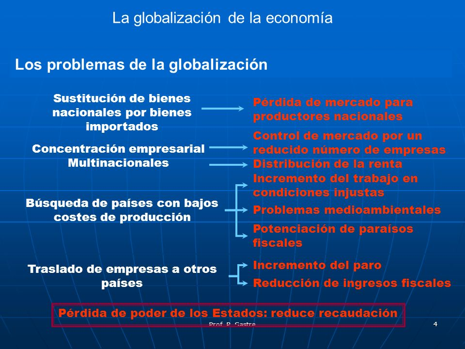 La globalización de la economía