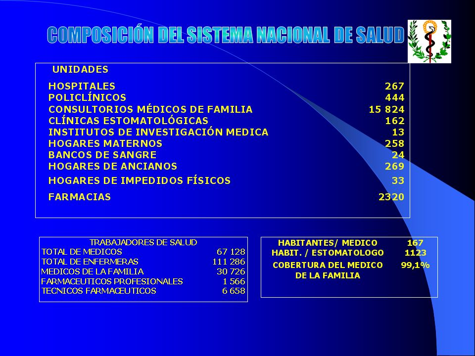COMPOSICIÓN DEL SISTEMA NACIONAL DE SALUD