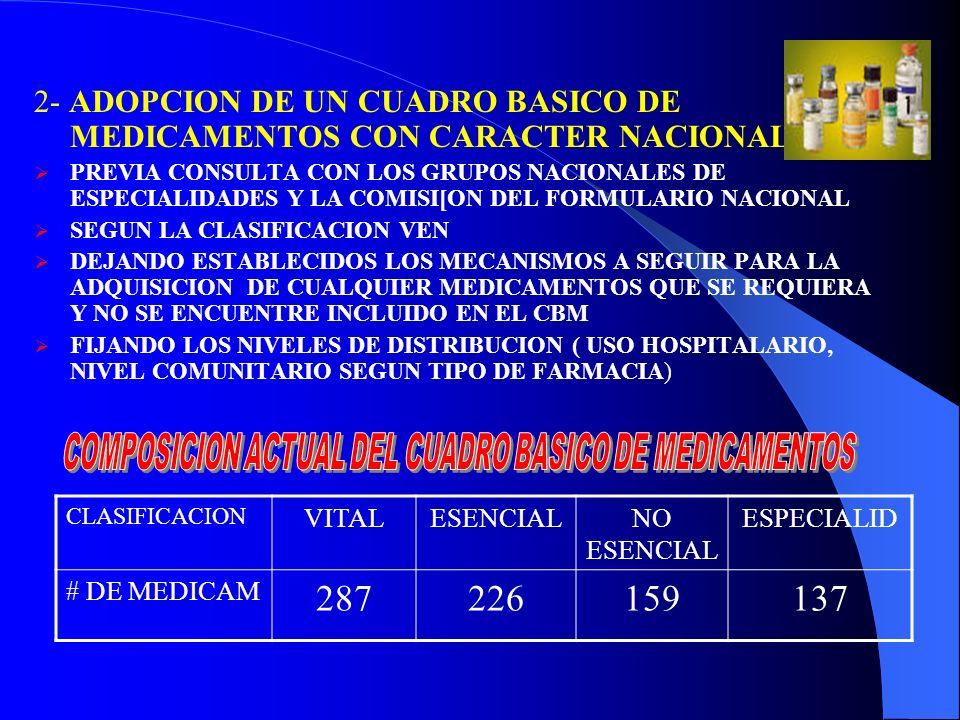 COMPOSICION ACTUAL DEL CUADRO BASICO DE MEDICAMENTOS
