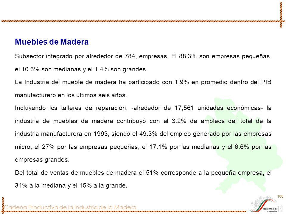 Muebles de Madera Subsector integrado por alrededor de 784, empresas. El 88.3% son empresas pequeñas, el 10.3% son medianas y el 1.4% son grandes.
