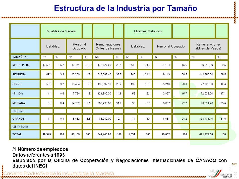 Estructura de la Industria por Tamaño