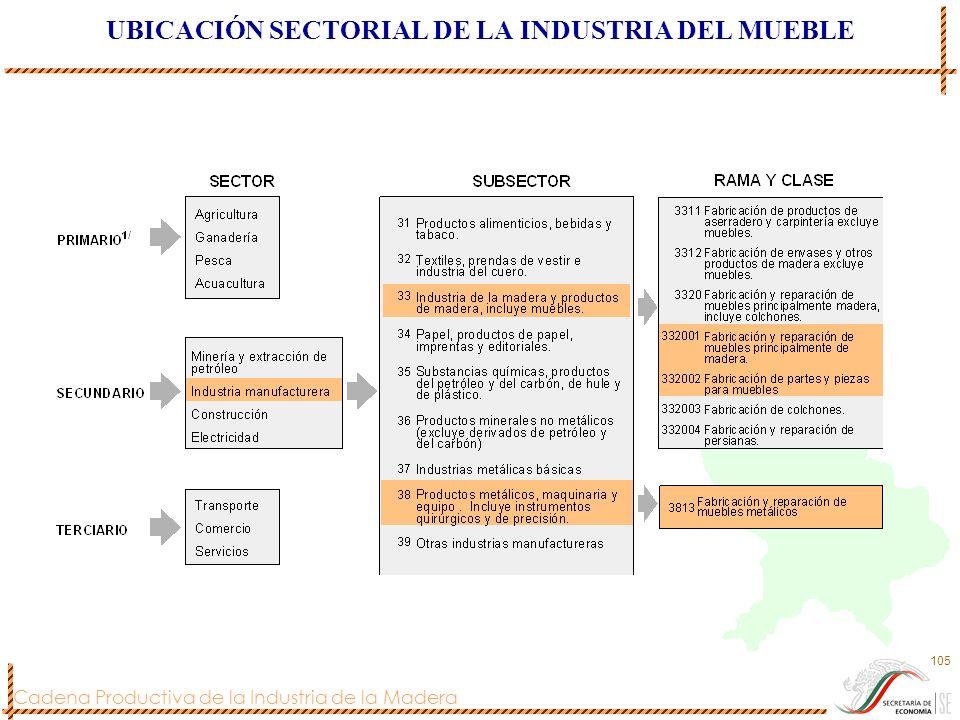 UBICACIÓN SECTORIAL DE LA INDUSTRIA DEL MUEBLE