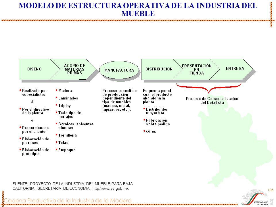 MODELO DE ESTRUCTURA OPERATIVA DE LA INDUSTRIA DEL MUEBLE
