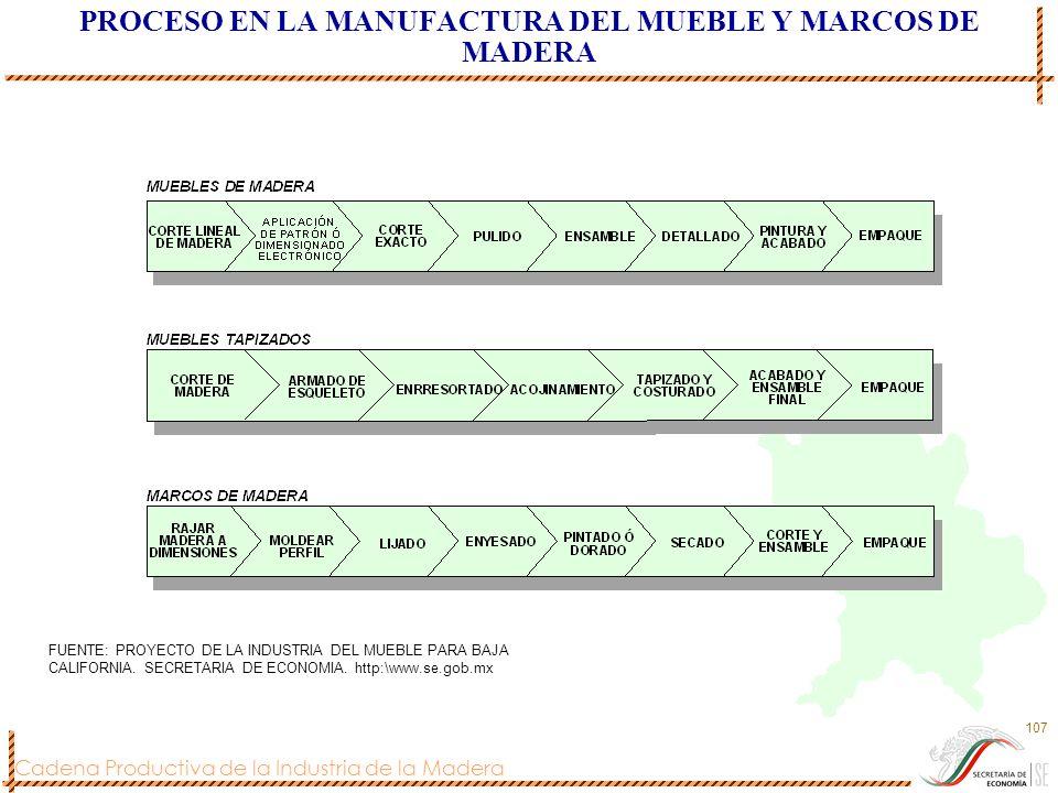 PROCESO EN LA MANUFACTURA DEL MUEBLE Y MARCOS DE MADERA