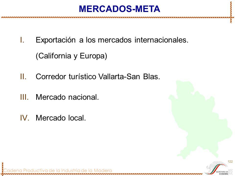 MERCADOS-META Exportación a los mercados internacionales. (California y Europa) Corredor turístico Vallarta-San Blas.