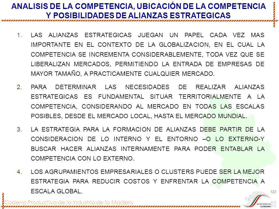 ANALISIS DE LA COMPETENCIA, UBICACIÓN DE LA COMPETENCIA Y POSIBILIDADES DE ALIANZAS ESTRATEGICAS