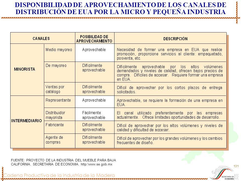 DISPONIBILIDAD DE APROVECHAMIENTO DE LOS CANALES DE DISTRIBUCIÓN DE EUA POR LA MICRO Y PEQUEÑA INDUSTRIA