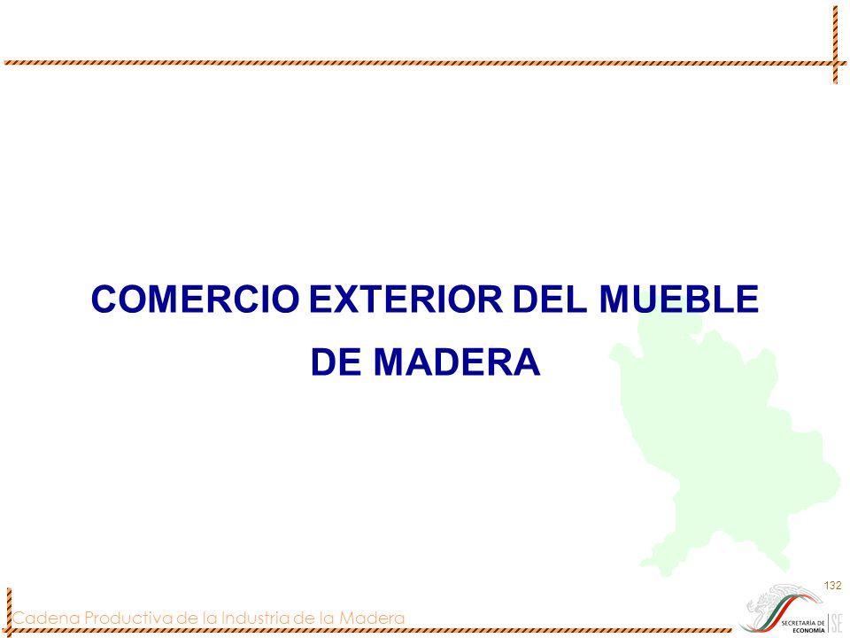 COMERCIO EXTERIOR DEL MUEBLE DE MADERA