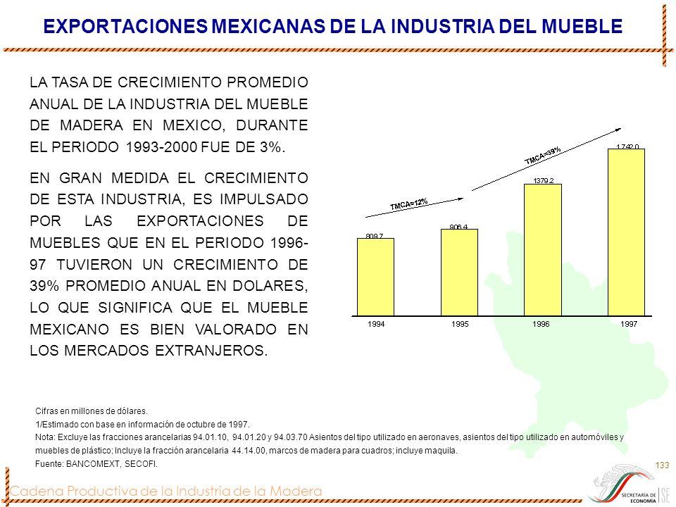 EXPORTACIONES MEXICANAS DE LA INDUSTRIA DEL MUEBLE