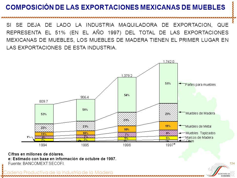 COMPOSICIÓN DE LAS EXPORTACIONES MEXICANAS DE MUEBLES