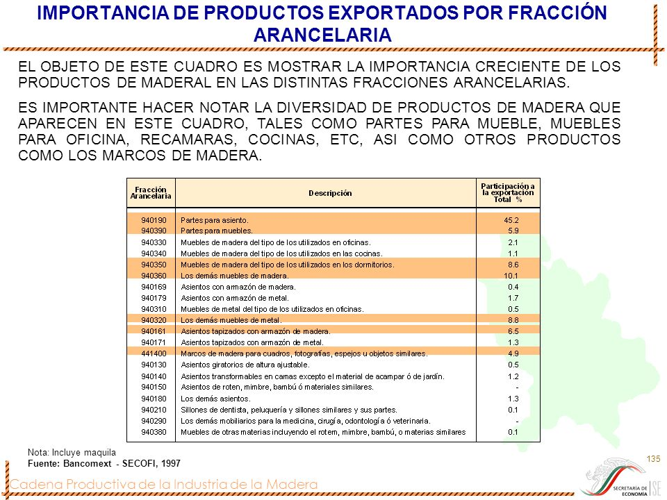 IMPORTANCIA DE PRODUCTOS EXPORTADOS POR FRACCIÓN ARANCELARIA