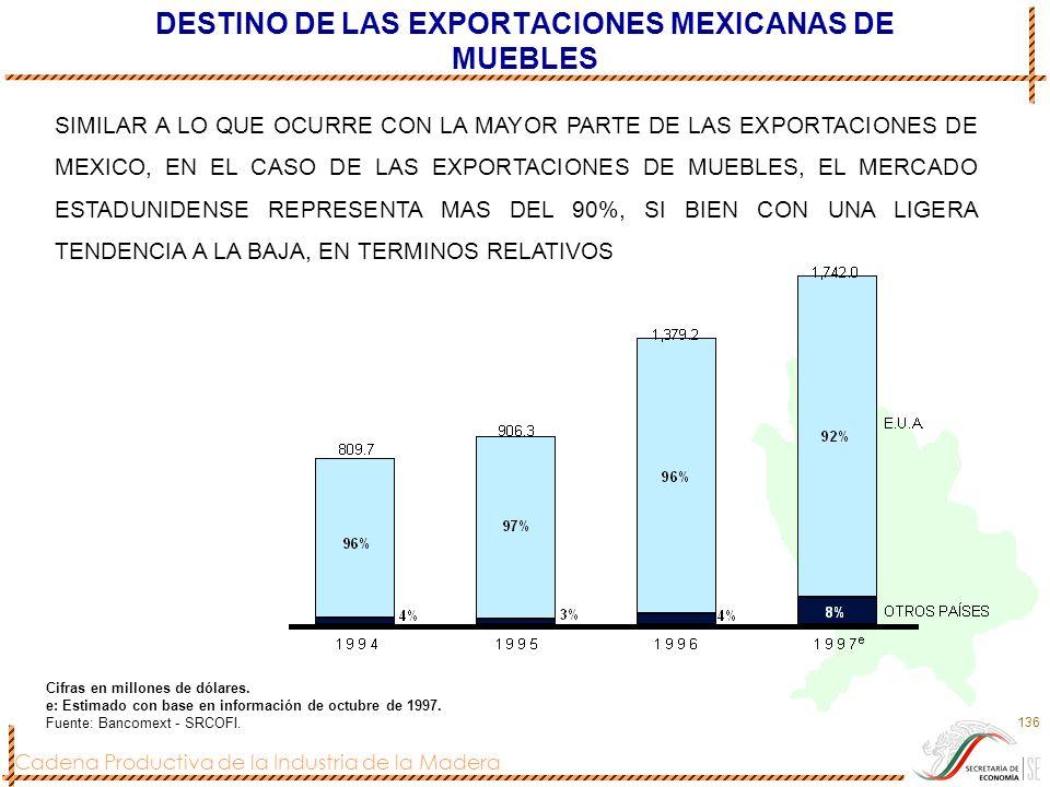 DESTINO DE LAS EXPORTACIONES MEXICANAS DE MUEBLES