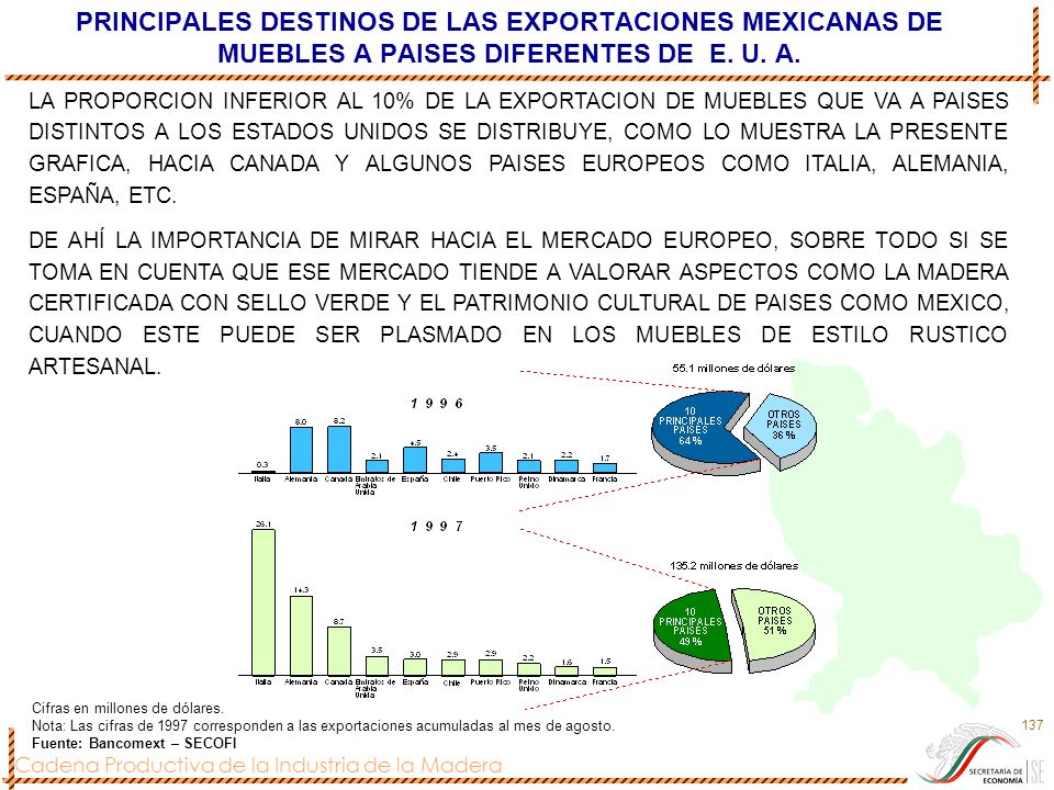 PRINCIPALES DESTINOS DE LAS EXPORTACIONES MEXICANAS DE MUEBLES A PAISES DIFERENTES DE E. U. A.