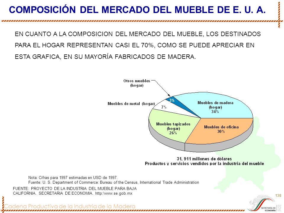 COMPOSICIÓN DEL MERCADO DEL MUEBLE DE E. U. A.
