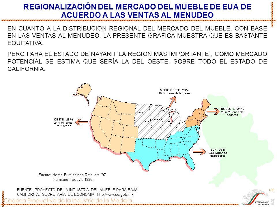 REGIONALIZACIÓN DEL MERCADO DEL MUEBLE DE EUA DE ACUERDO A LAS VENTAS AL MENUDEO