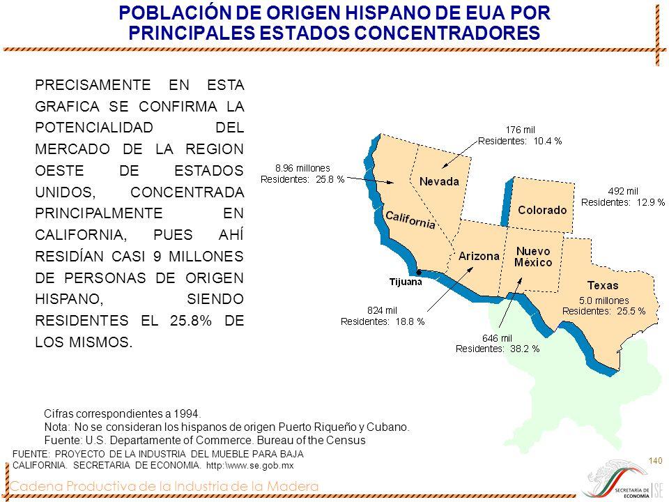 POBLACIÓN DE ORIGEN HISPANO DE EUA POR PRINCIPALES ESTADOS CONCENTRADORES