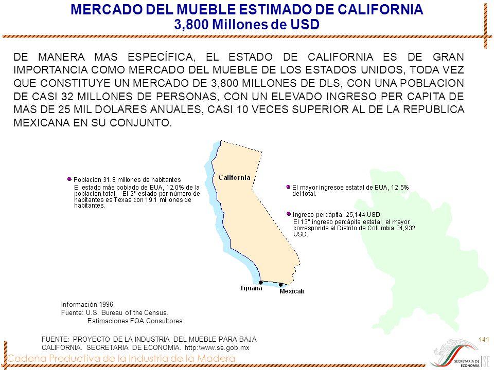 MERCADO DEL MUEBLE ESTIMADO DE CALIFORNIA 3,800 Millones de USD