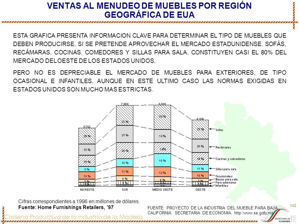 VENTAS AL MENUDEO DE MUEBLES POR REGIÓN GEOGRÁFICA DE EUA