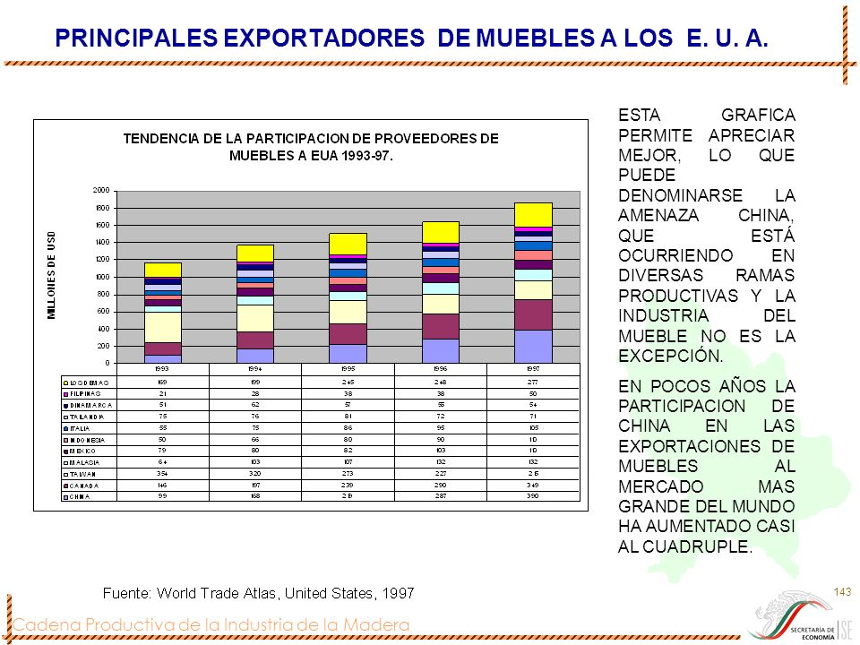 PRINCIPALES EXPORTADORES DE MUEBLES A LOS E. U. A.