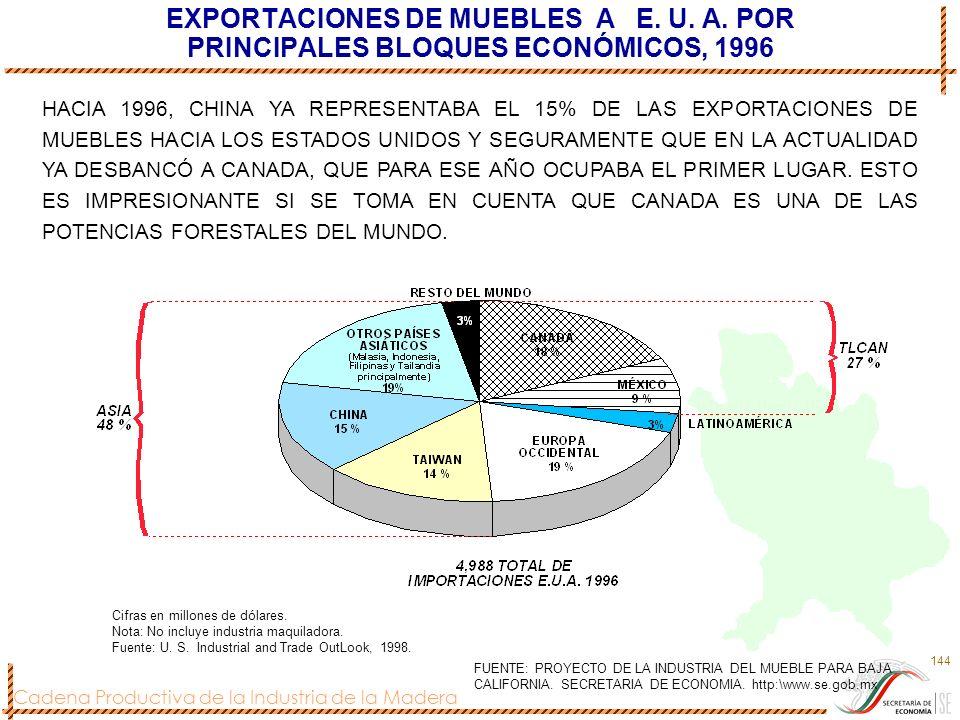 EXPORTACIONES DE MUEBLES A E. U. A