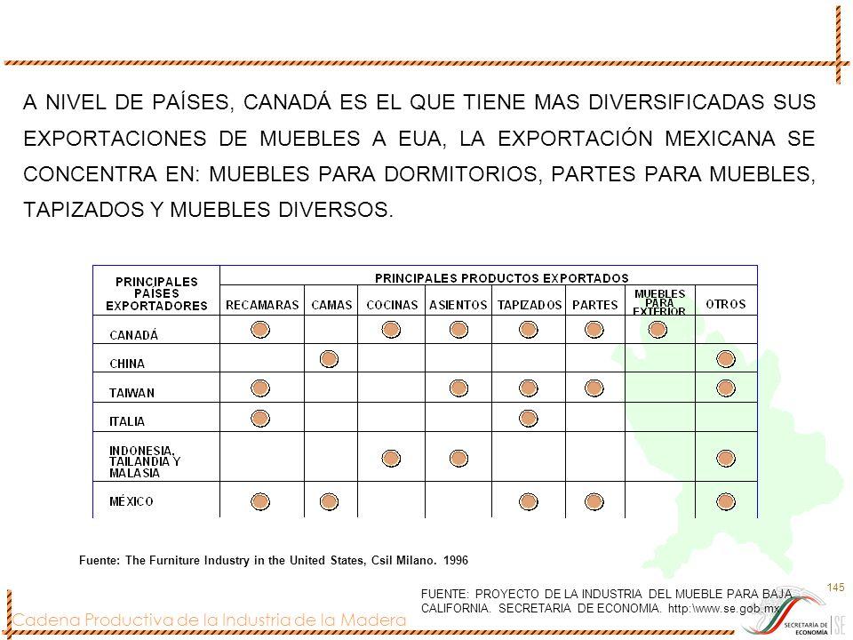 A NIVEL DE PAÍSES, CANADÁ ES EL QUE TIENE MAS DIVERSIFICADAS SUS EXPORTACIONES DE MUEBLES A EUA, LA EXPORTACIÓN MEXICANA SE CONCENTRA EN: MUEBLES PARA DORMITORIOS, PARTES PARA MUEBLES, TAPIZADOS Y MUEBLES DIVERSOS.