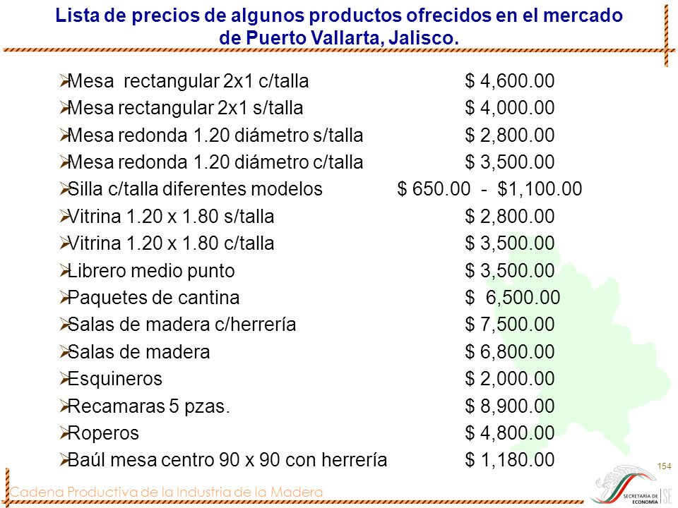 Lista de precios de algunos productos ofrecidos en el mercado