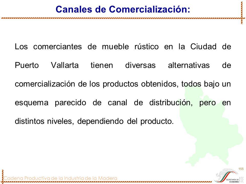 Canales de Comercialización: