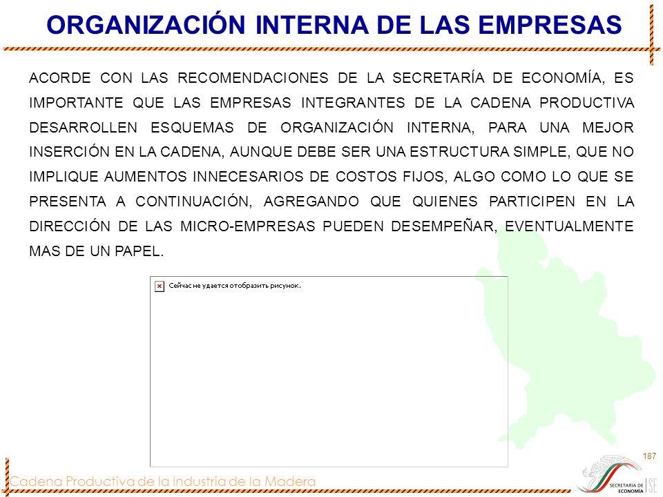 ORGANIZACIÓN INTERNA DE LAS EMPRESAS