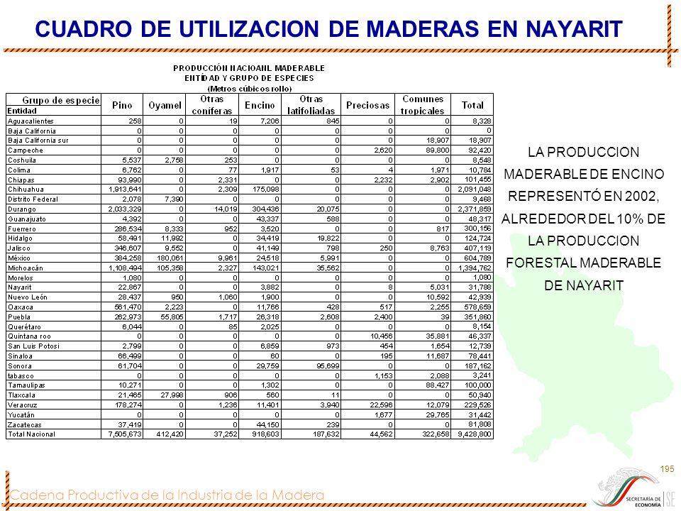 CUADRO DE UTILIZACION DE MADERAS EN NAYARIT