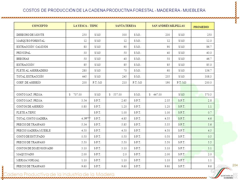 COSTOS DE PRODUCCIÓN DE LA CADENA PRODUCTIVA FORESTAL - MADERERA - MUEBLERA