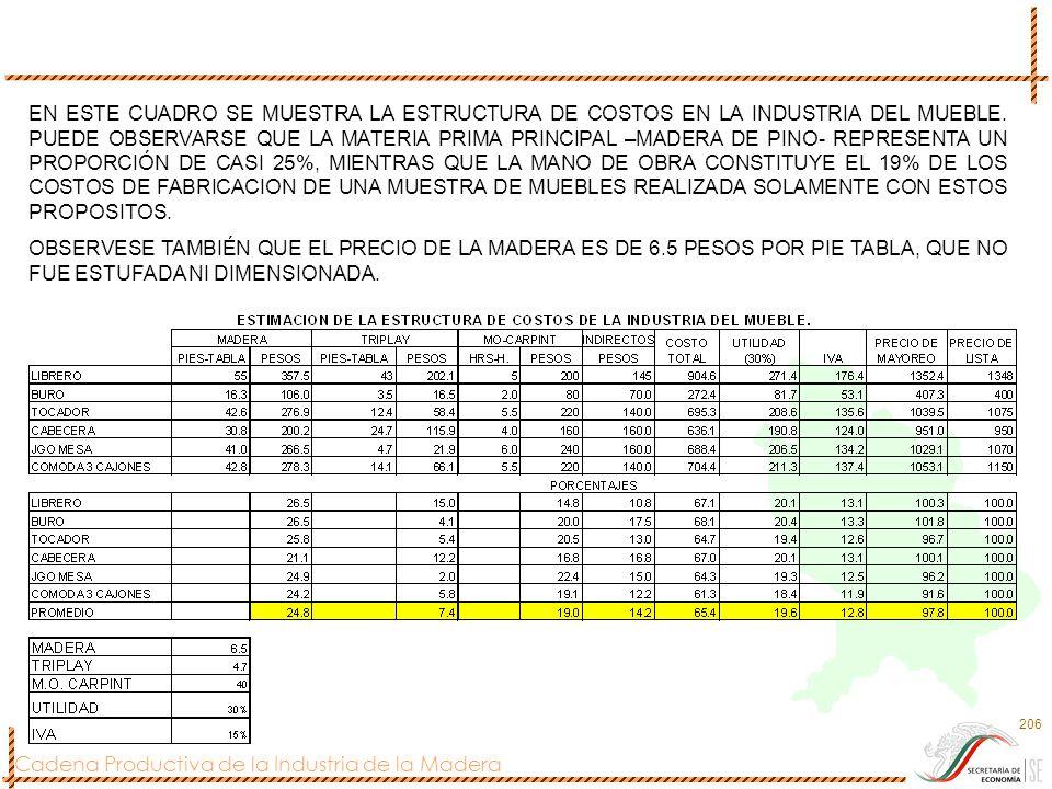 EN ESTE CUADRO SE MUESTRA LA ESTRUCTURA DE COSTOS EN LA INDUSTRIA DEL MUEBLE. PUEDE OBSERVARSE QUE LA MATERIA PRIMA PRINCIPAL –MADERA DE PINO- REPRESENTA UN PROPORCIÓN DE CASI 25%, MIENTRAS QUE LA MANO DE OBRA CONSTITUYE EL 19% DE LOS COSTOS DE FABRICACION DE UNA MUESTRA DE MUEBLES REALIZADA SOLAMENTE CON ESTOS PROPOSITOS.