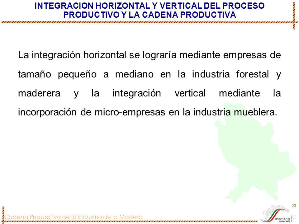 INTEGRACION HORIZONTAL Y VERTICAL DEL PROCESO PRODUCTIVO Y LA CADENA PRODUCTIVA