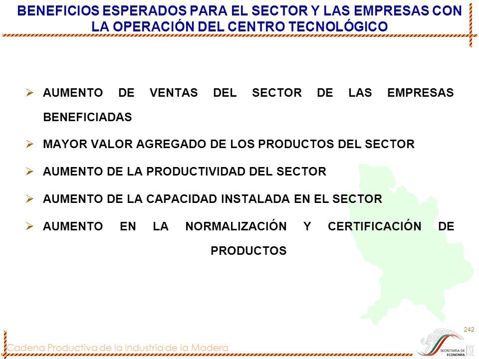 BENEFICIOS ESPERADOS PARA EL SECTOR Y LAS EMPRESAS CON LA OPERACIÓN DEL CENTRO TECNOLÓGICO