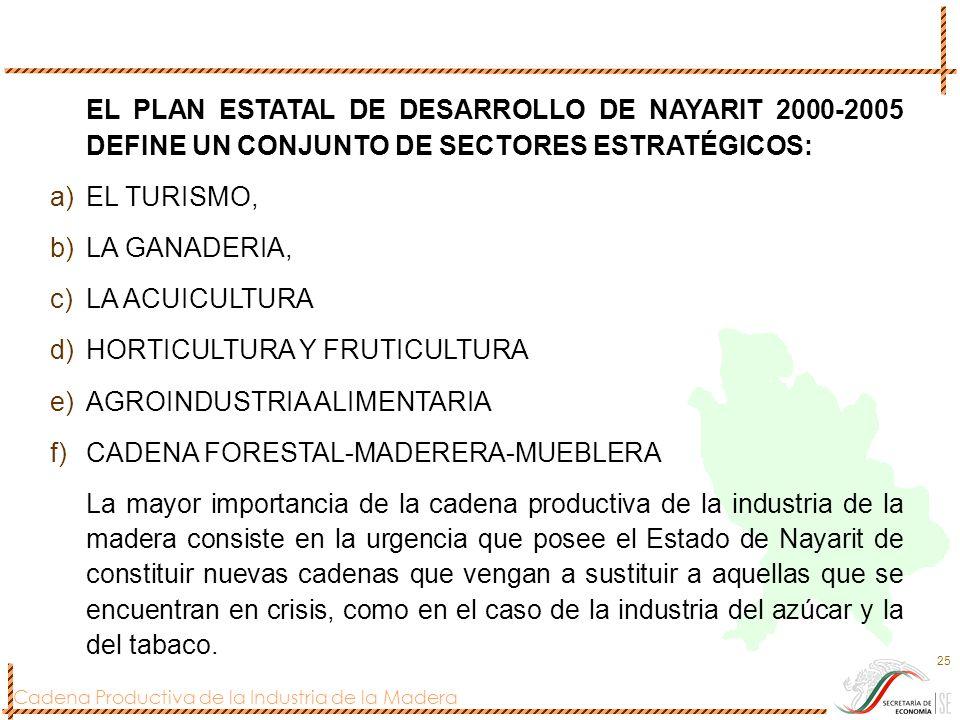 EL PLAN ESTATAL DE DESARROLLO DE NAYARIT 2000-2005 DEFINE UN CONJUNTO DE SECTORES ESTRATÉGICOS:
