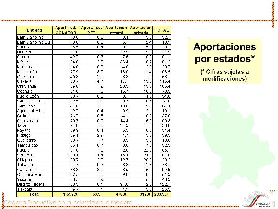 Aportaciones por estados* (* Cifras sujetas a modificaciones)