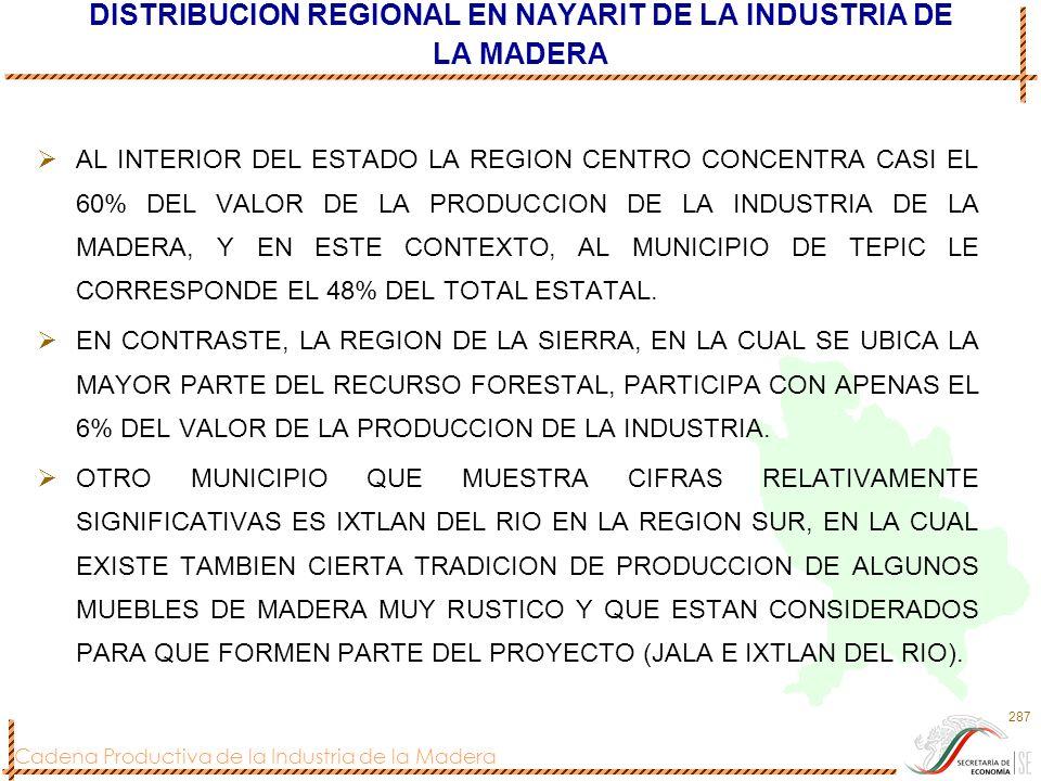DISTRIBUCION REGIONAL EN NAYARIT DE LA INDUSTRIA DE LA MADERA
