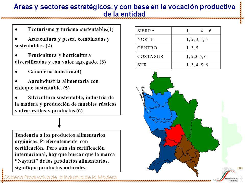 Áreas y sectores estratégicos, y con base en la vocación productiva de la entidad