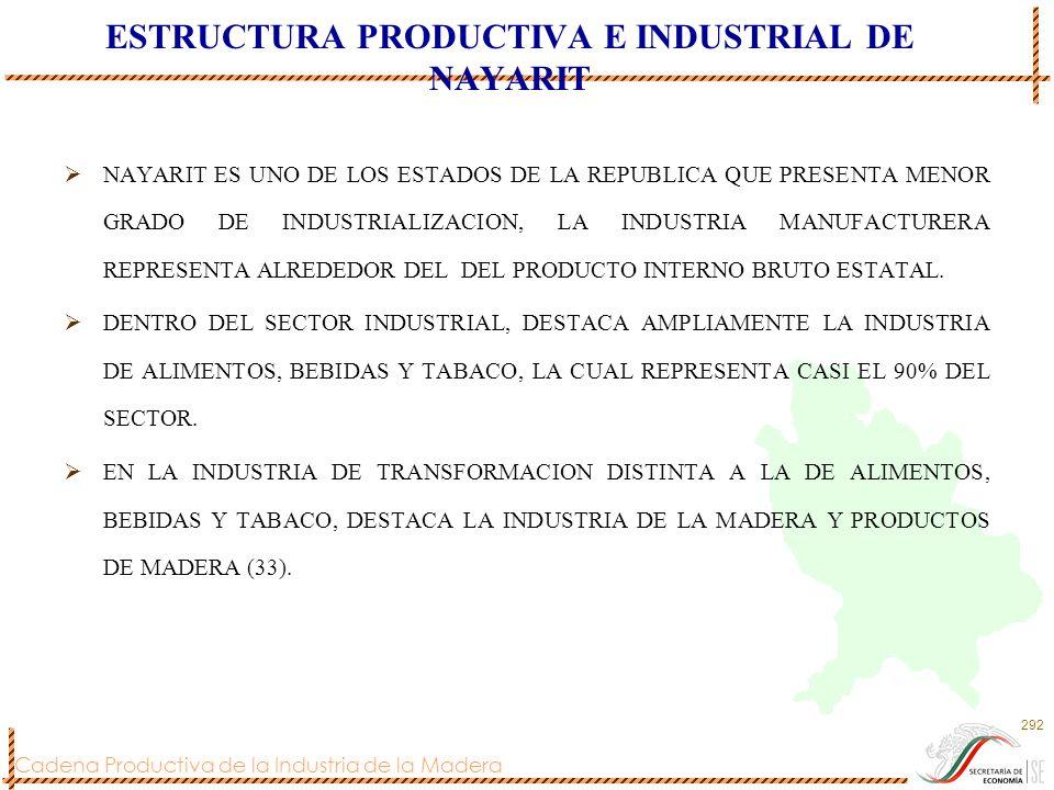 ESTRUCTURA PRODUCTIVA E INDUSTRIAL DE NAYARIT