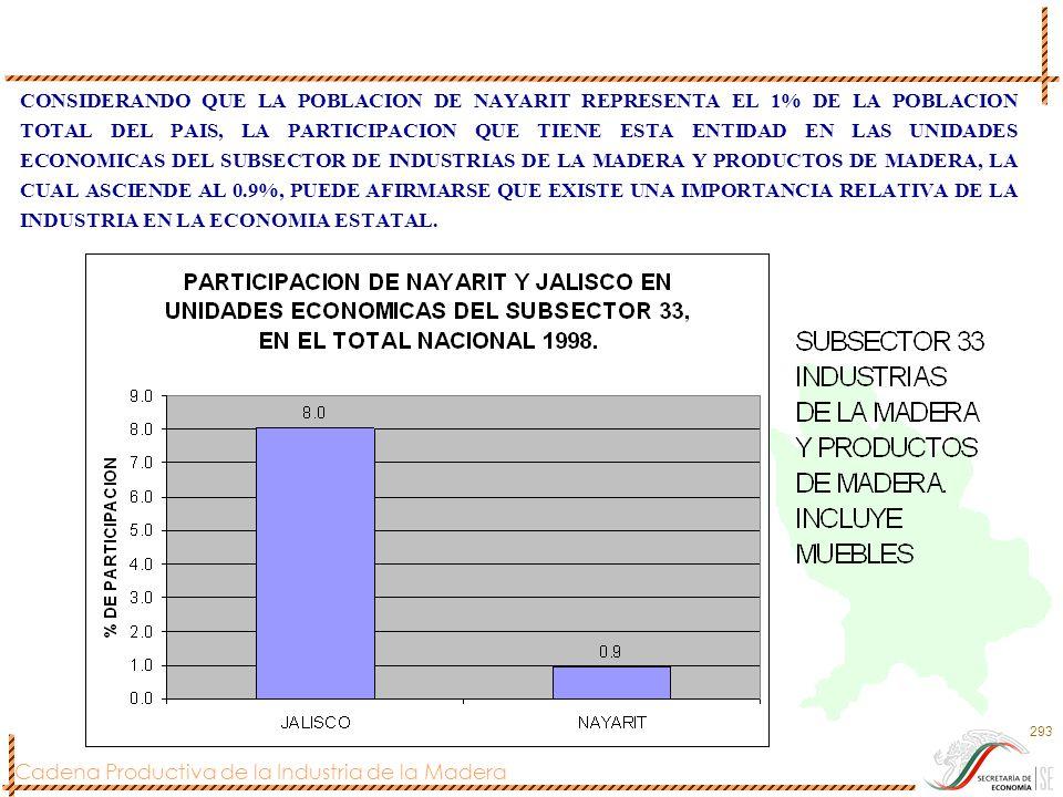 CONSIDERANDO QUE LA POBLACION DE NAYARIT REPRESENTA EL 1% DE LA POBLACION TOTAL DEL PAIS, LA PARTICIPACION QUE TIENE ESTA ENTIDAD EN LAS UNIDADES ECONOMICAS DEL SUBSECTOR DE INDUSTRIAS DE LA MADERA Y PRODUCTOS DE MADERA, LA CUAL ASCIENDE AL 0.9%, PUEDE AFIRMARSE QUE EXISTE UNA IMPORTANCIA RELATIVA DE LA INDUSTRIA EN LA ECONOMIA ESTATAL.