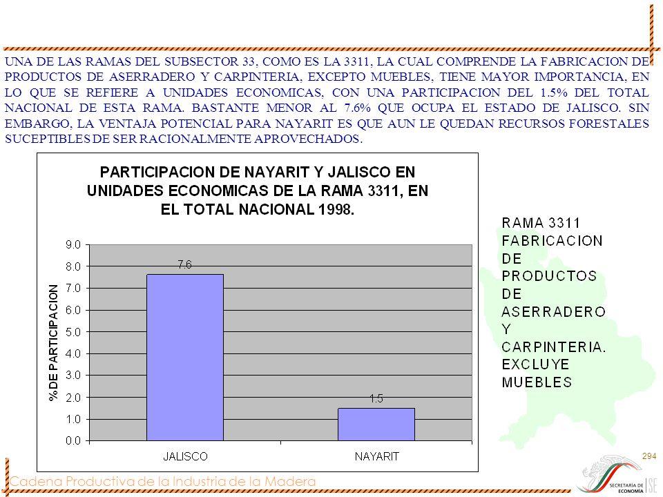 UNA DE LAS RAMAS DEL SUBSECTOR 33, COMO ES LA 3311, LA CUAL COMPRENDE LA FABRICACION DE PRODUCTOS DE ASERRADERO Y CARPINTERIA, EXCEPTO MUEBLES, TIENE MAYOR IMPORTANCIA, EN LO QUE SE REFIERE A UNIDADES ECONOMICAS, CON UNA PARTICIPACION DEL 1.5% DEL TOTAL NACIONAL DE ESTA RAMA.