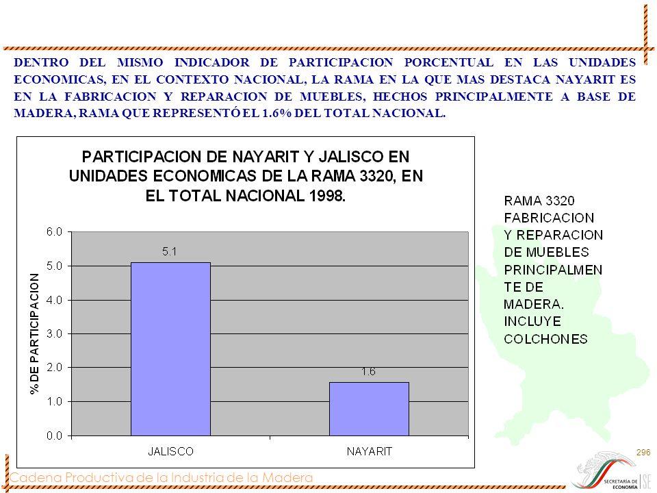 DENTRO DEL MISMO INDICADOR DE PARTICIPACION PORCENTUAL EN LAS UNIDADES ECONOMICAS, EN EL CONTEXTO NACIONAL, LA RAMA EN LA QUE MAS DESTACA NAYARIT ES EN LA FABRICACION Y REPARACION DE MUEBLES, HECHOS PRINCIPALMENTE A BASE DE MADERA, RAMA QUE REPRESENTÓ EL 1.6% DEL TOTAL NACIONAL.