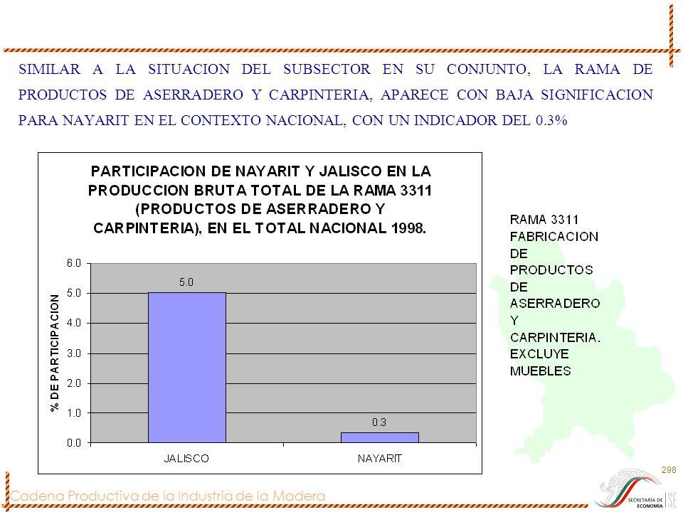 SIMILAR A LA SITUACION DEL SUBSECTOR EN SU CONJUNTO, LA RAMA DE PRODUCTOS DE ASERRADERO Y CARPINTERIA, APARECE CON BAJA SIGNIFICACION PARA NAYARIT EN EL CONTEXTO NACIONAL, CON UN INDICADOR DEL 0.3%