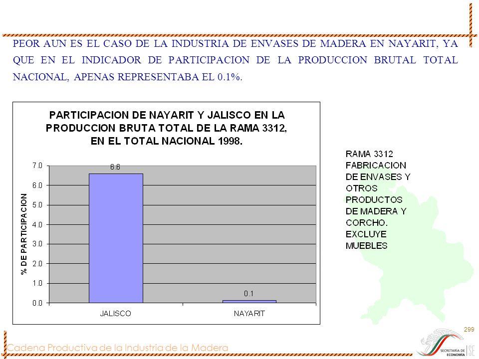 PEOR AUN ES EL CASO DE LA INDUSTRIA DE ENVASES DE MADERA EN NAYARIT, YA QUE EN EL INDICADOR DE PARTICIPACION DE LA PRODUCCION BRUTAL TOTAL NACIONAL, APENAS REPRESENTABA EL 0.1%.